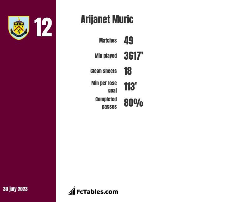 Arijanet Muric infographic