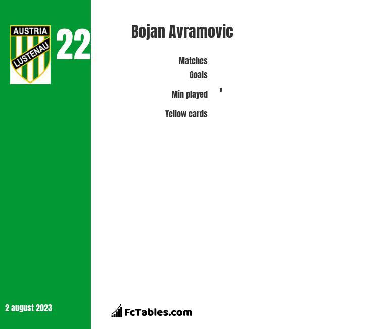 Bojan Avramovic infographic