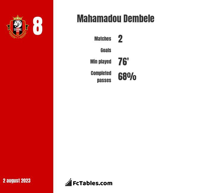 Mahamadou Dembele infographic