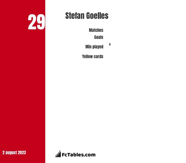 Stefan Goelles infographic
