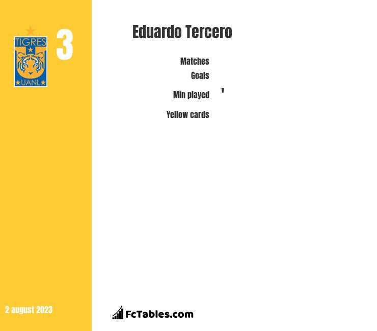 Eduardo Tercero infographic