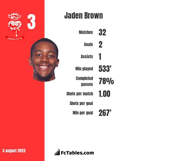 Jaden Brown infographic