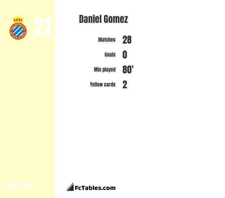 Daniel Gomez infographic