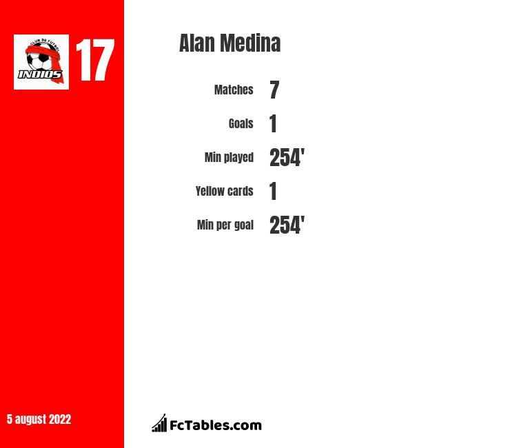 Alan Medina infographic statistics for Toluca