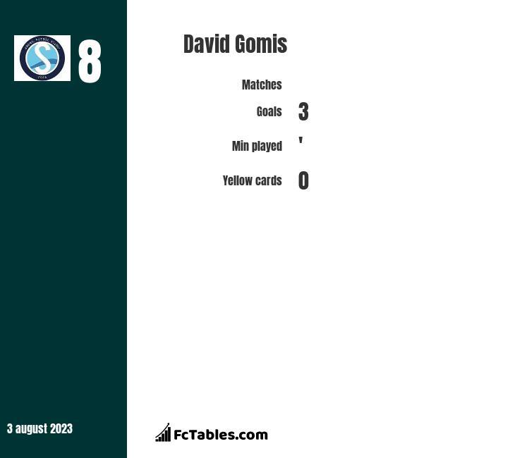 David Gomis infographic