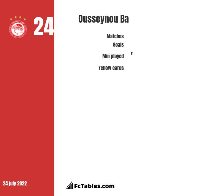 Ousseynou Ba infographic statistics for Olympiacos