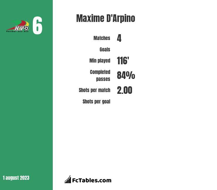 Maxime D'Arpino infographic