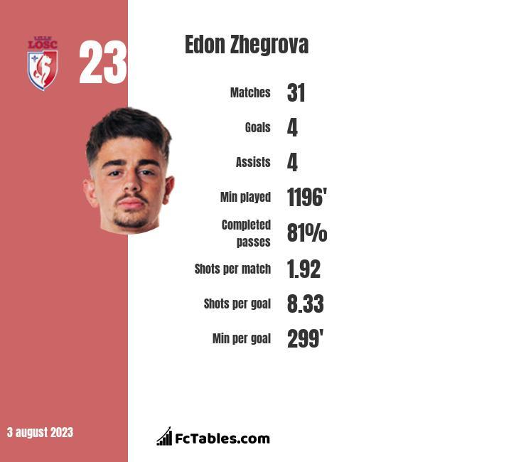 Edon Zhegrova infographic