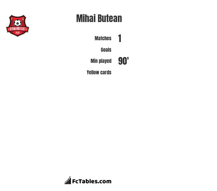 Mihai Butean infographic