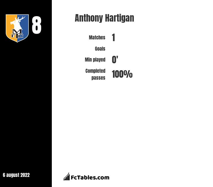 Anthony Hartigan infographic