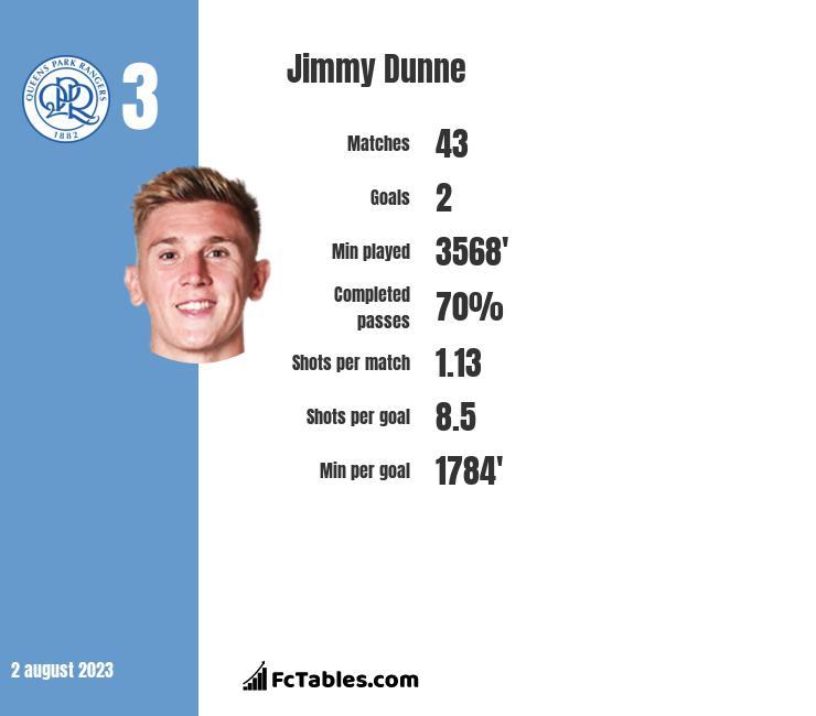 Jimmy Dunne stats