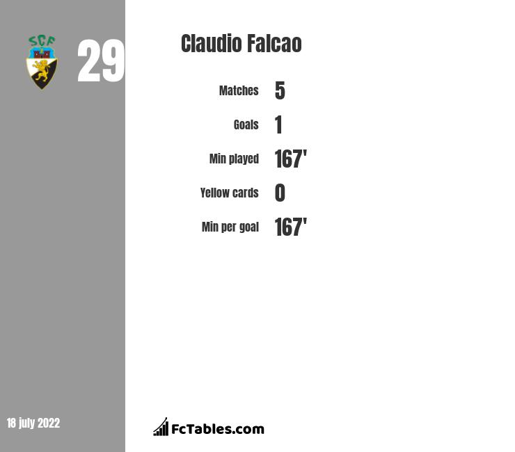 Claudio Falcao infographic