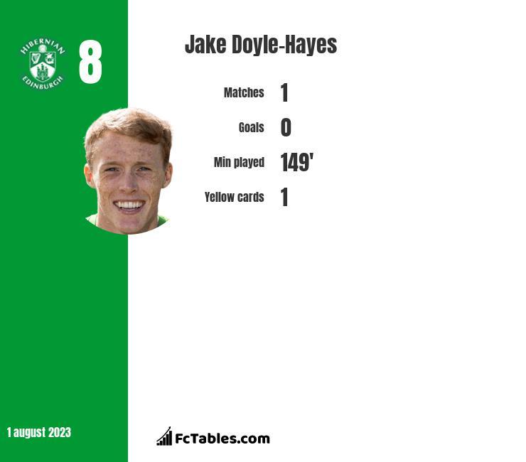 Jake Doyle-Hayes infographic