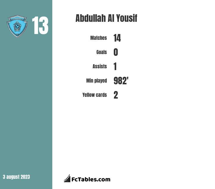 Abdullah Al Yousif infographic