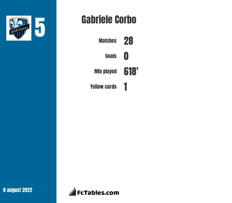 Gabriele Corbo infographic