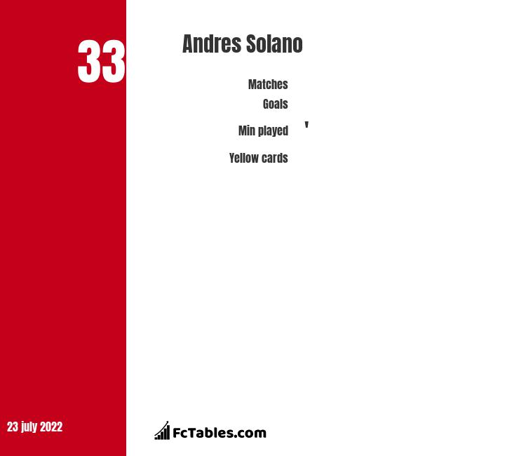 Andres Solano infographic statistics for Atletico Madrid