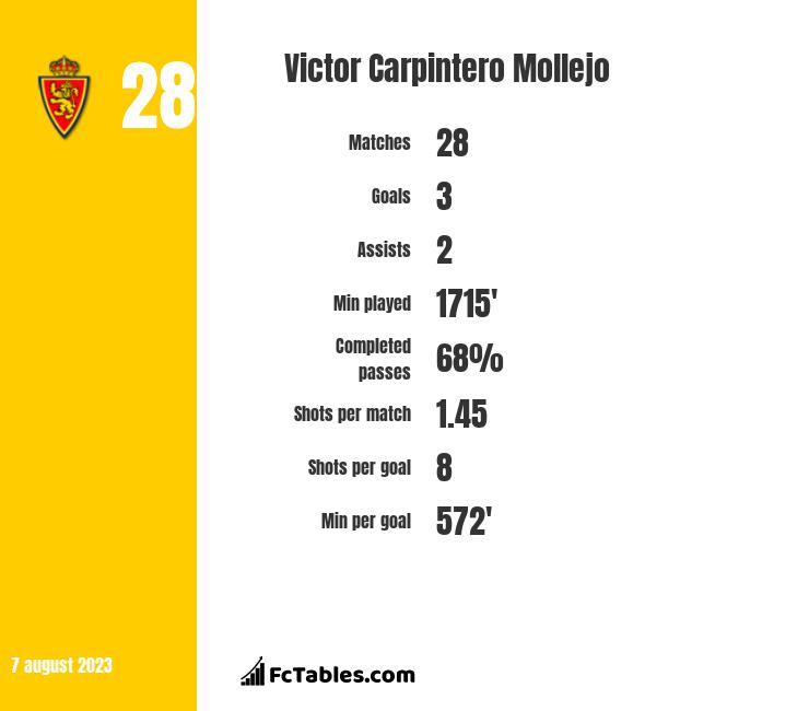 Victor Carpintero Mollejo infographic