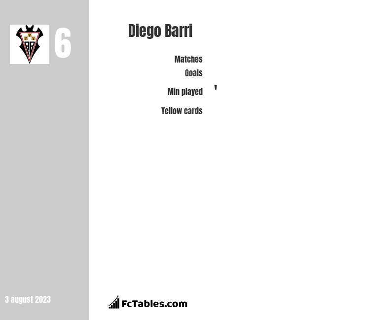 Diego Barri infographic