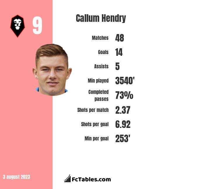 Callum Hendry infographic