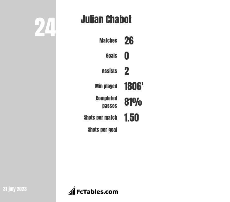 Julian Chabot infographic