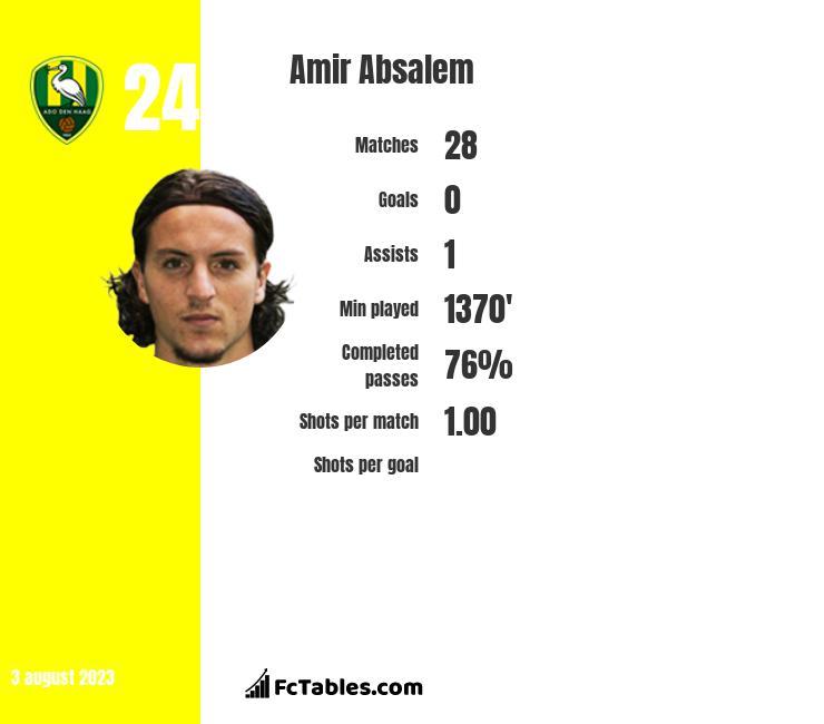 Amir Absalem infographic