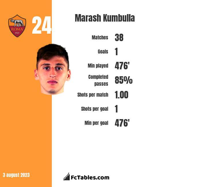 Marash Kumbulla infographic
