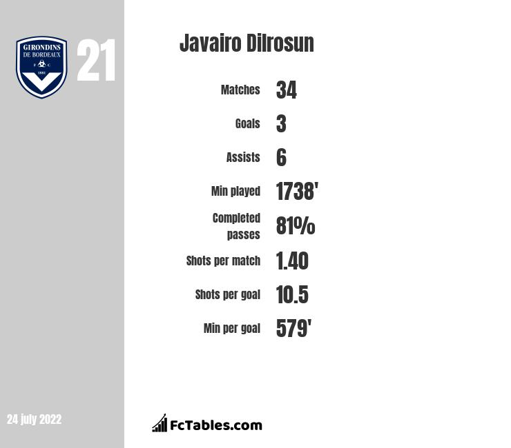 Javairo Dilrosun infographic statistics for Hertha Berlin