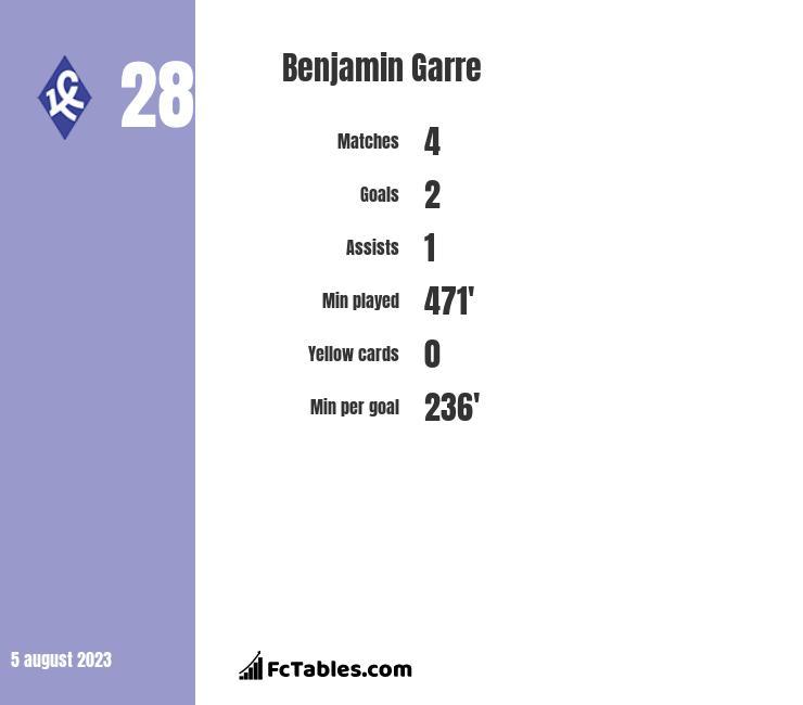 Benjamin Garre infographic