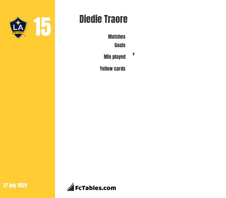 Diedie Traore infographic statistics for LA Galaxy