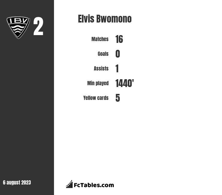 Elvis Bwomono infographic