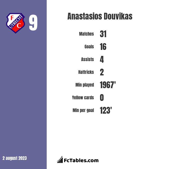Anastasios Douvikas infographic