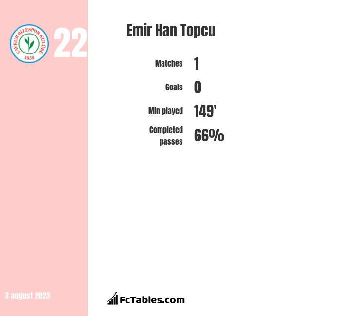 Emir Han Topcu infographic