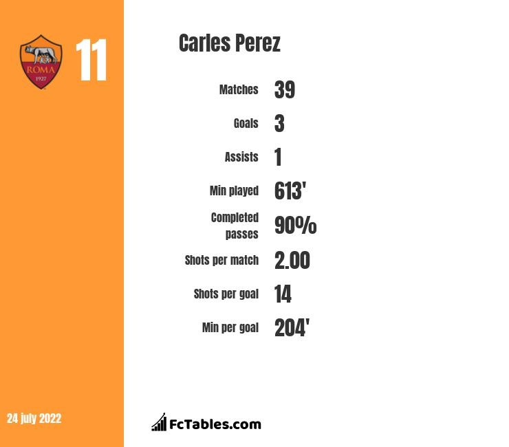 Carles Perez infographic statistics for AS Roma