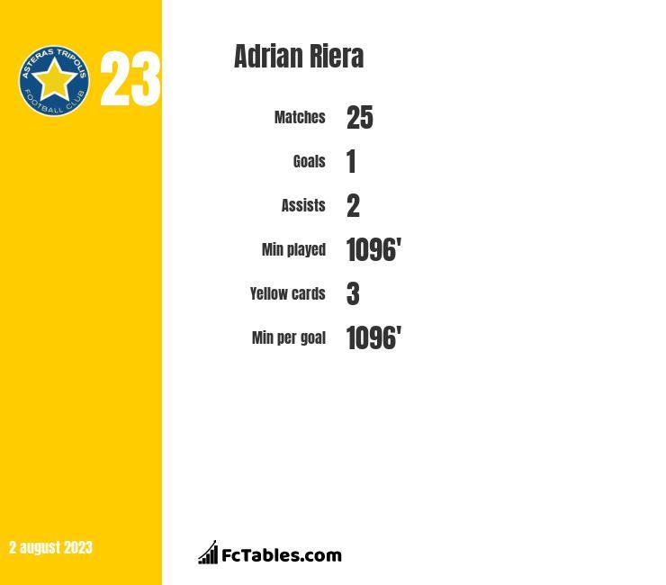 Adrian Riera infographic