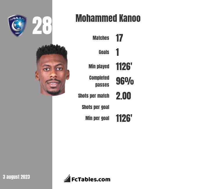 Mohammed Kanoo infographic