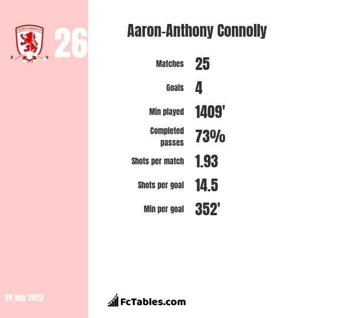 Aaron-Anthony Connolly infographic