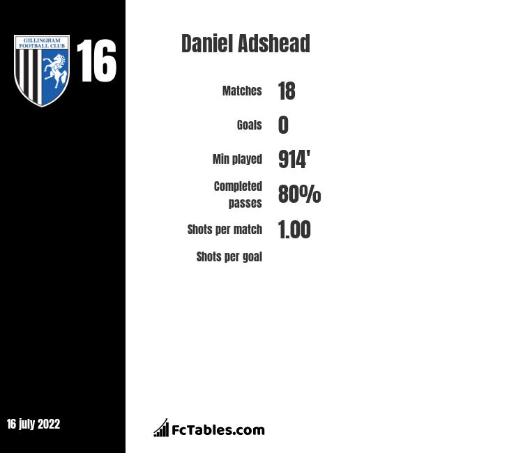 Daniel Adshead infographic