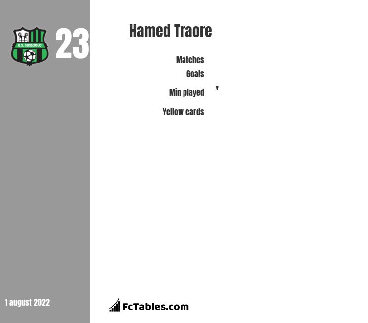 Hamed Traore infographic
