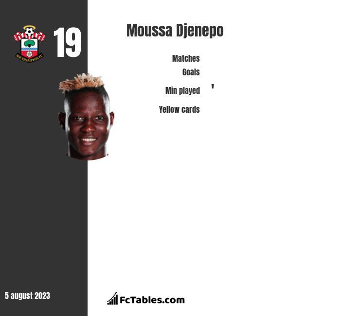 Moussa Djenepo infographic