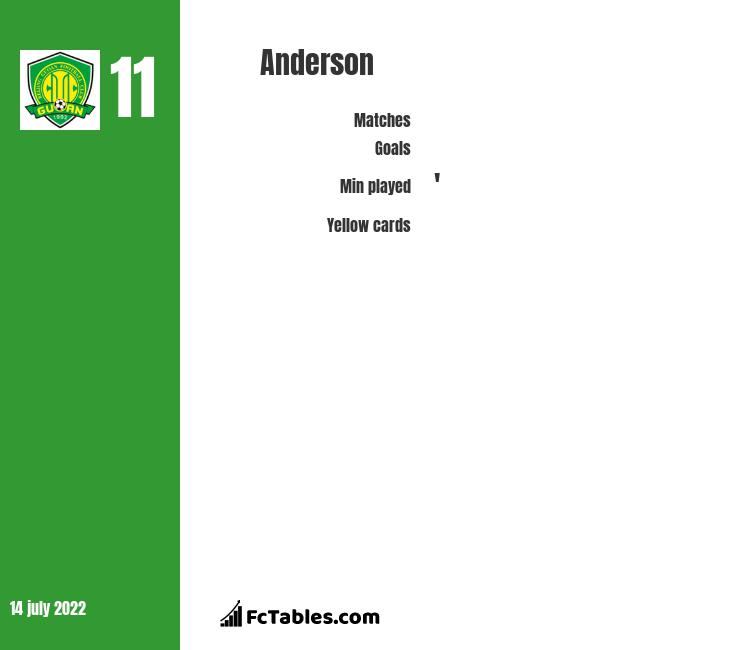 Anderson infographic