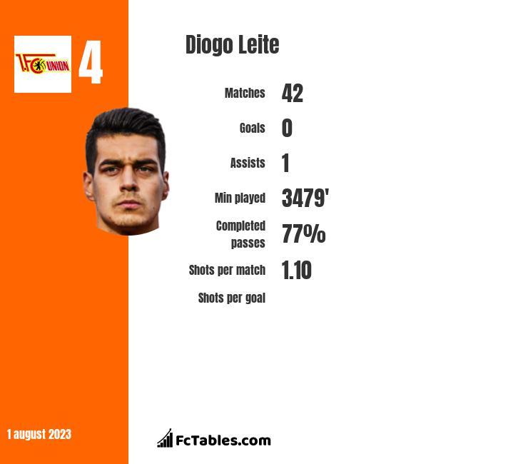 Diogo Leite infographic
