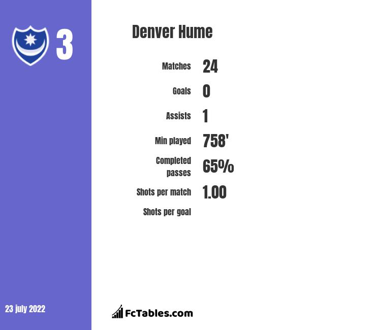 Denver Hume infographic