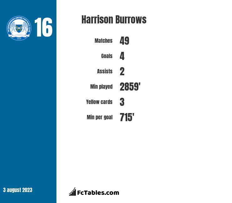 Harrison Burrows infographic