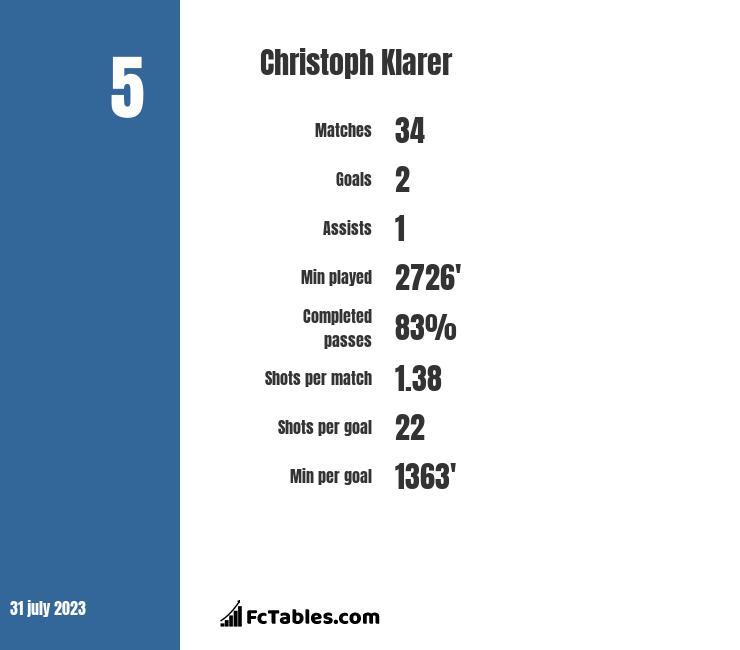 Christoph Klarer infographic