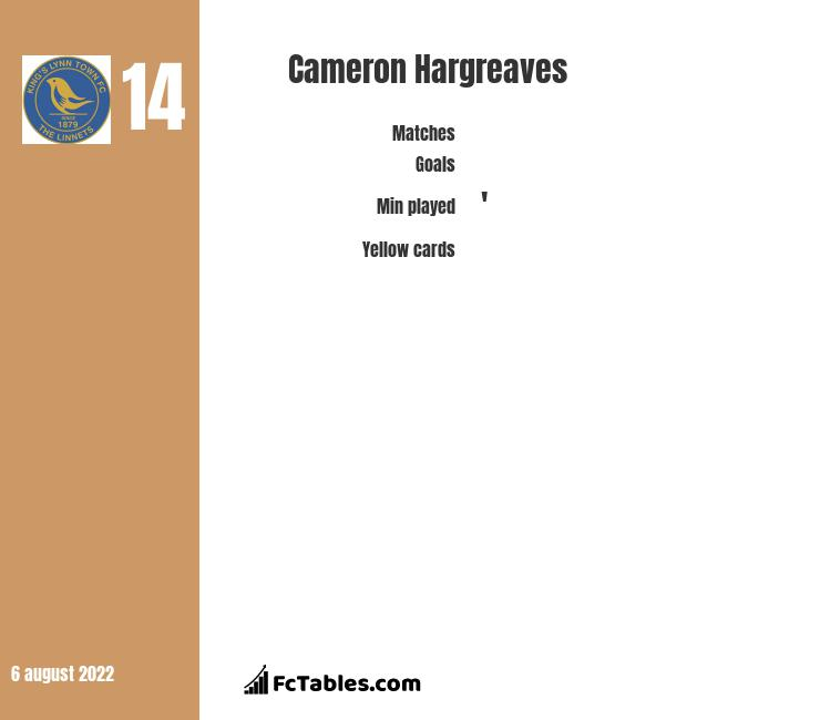 Cameron Hargreaves infographic