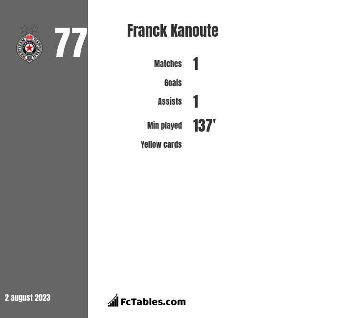 Franck Kanoute infographic