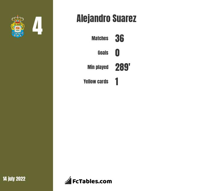 Alejandro Suarez infographic