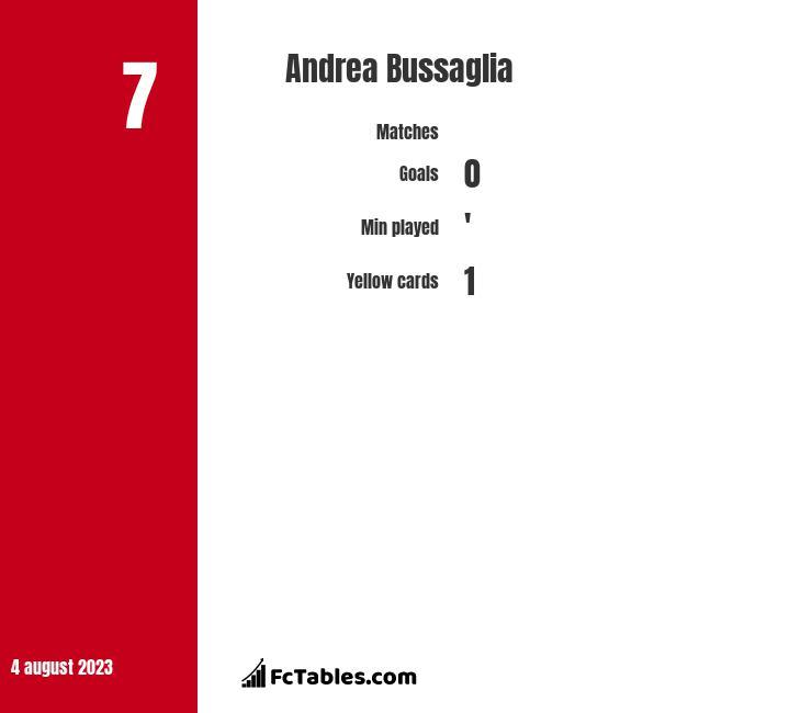 Andrea Bussaglia infographic