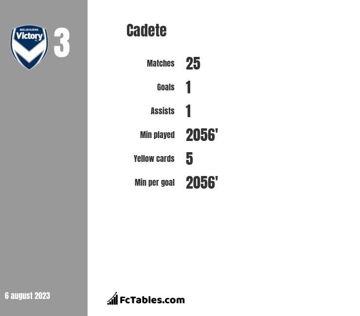 Cadete infographic