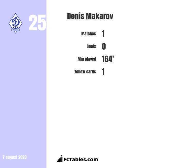 Denis Makarov infographic